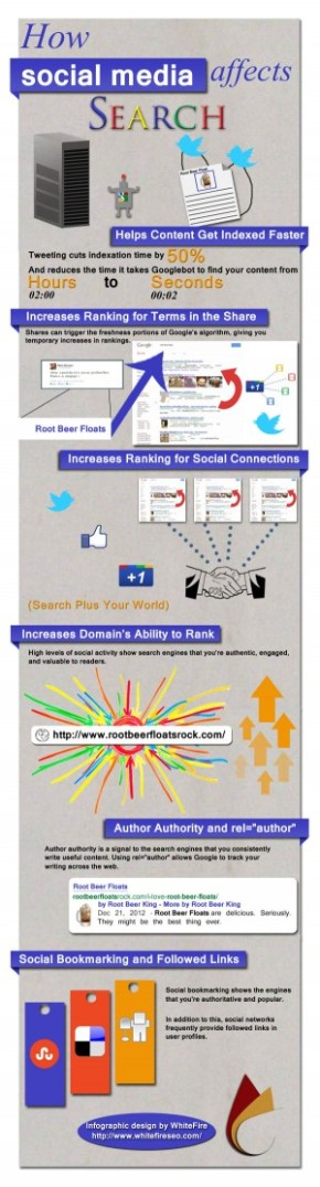 How Social Media Impacts SEO [INFOGRAPHIC]