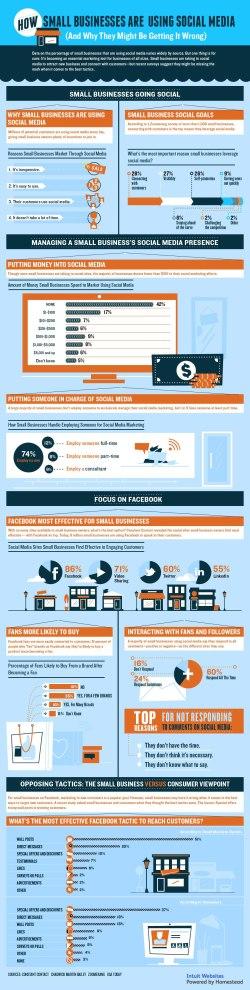 Social Media for busines