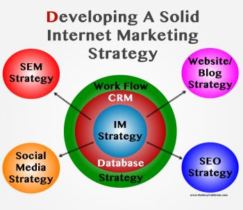 online marketing strategy seo sem social media