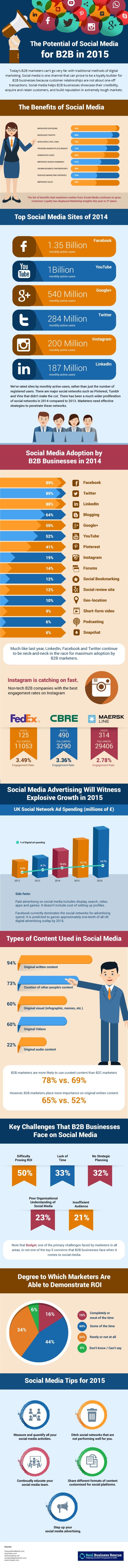 social media use trend 2015 business