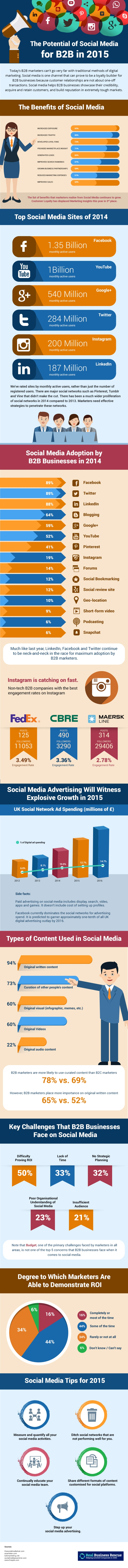 social media use trend 2015 business