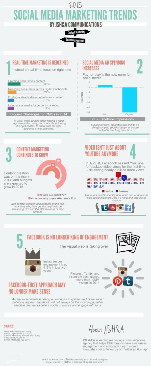 social-marketing-trends-2015-marketing