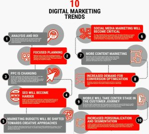 Digital marketing trends 2017 infographic