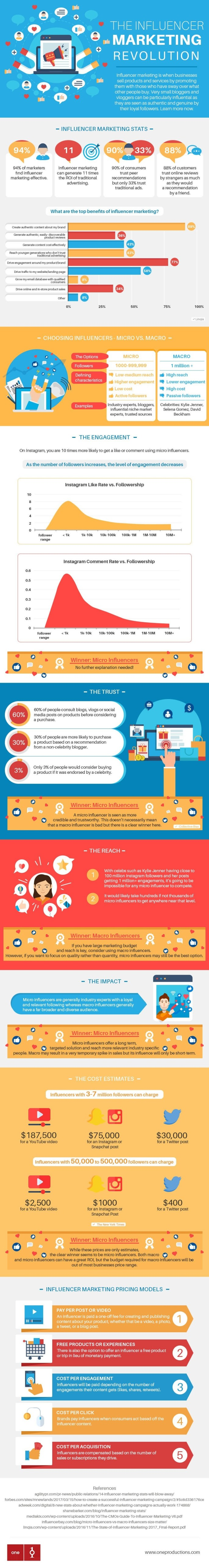 infographic-the-influencer-marketing-revolution_lisiane_ndong