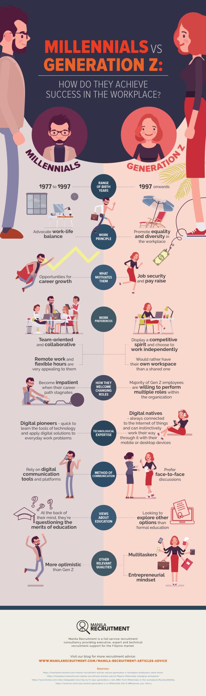 INFOGRAPHIC_Millennials-Generation-Z-success-Workplace-employment